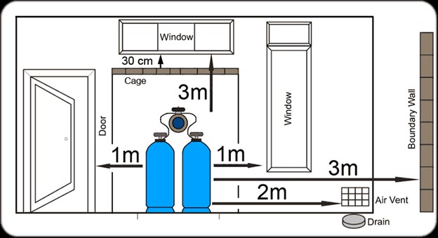 drawing below indicates the minimum requirements with regard to storage of cylinders